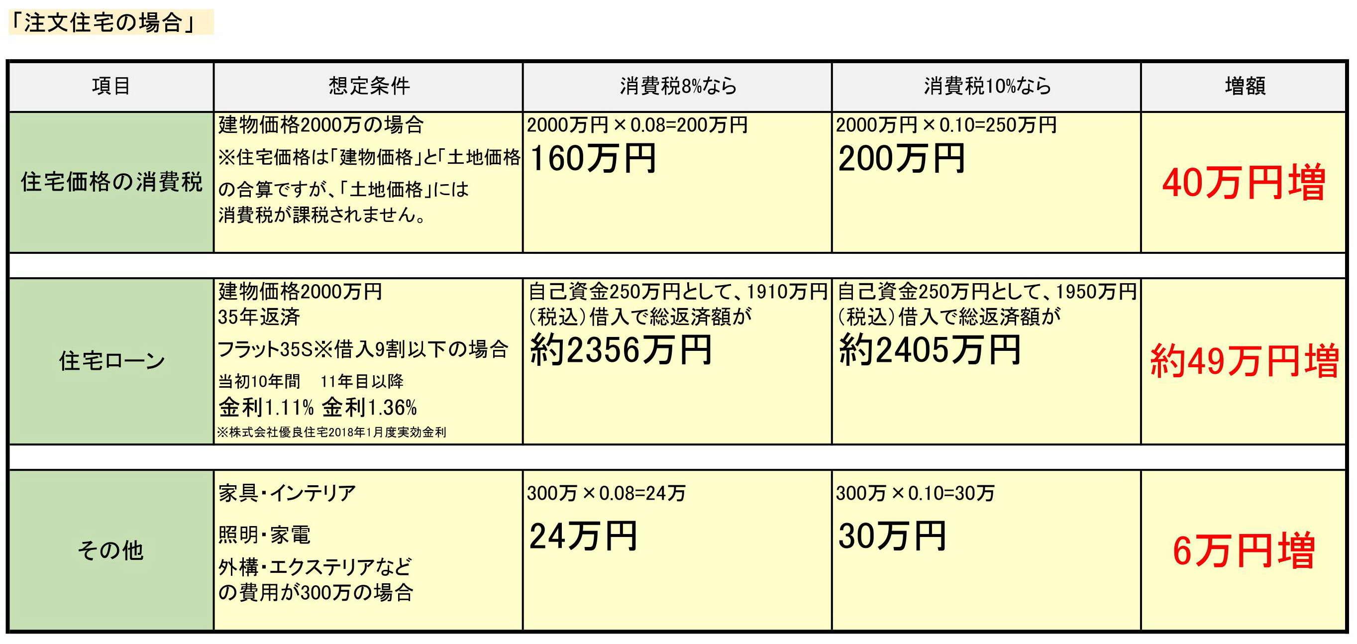 image 消費税10%増税の住宅購入への影響