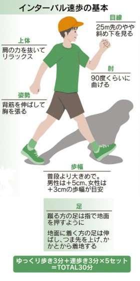 image インターバル速歩